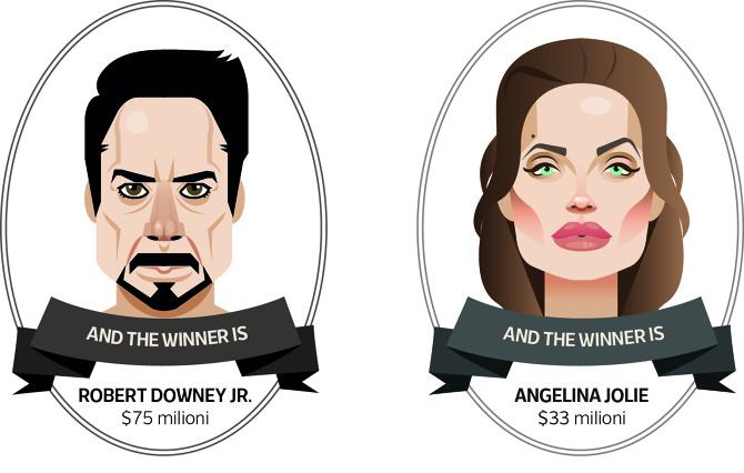 دستمزدهای دلاری سینما